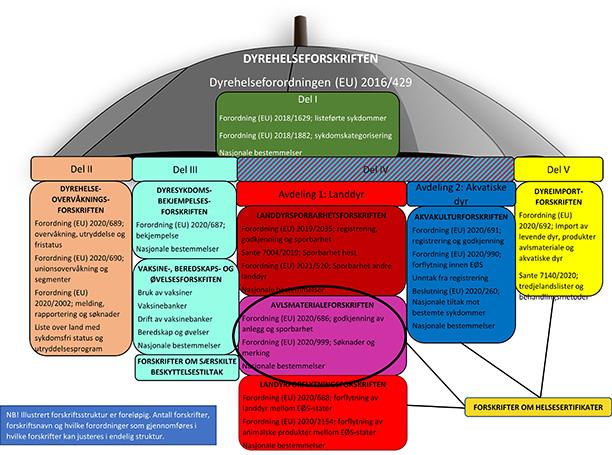 Avlsmaterialeforskriften - Illustrasjon av forskriftsstruktur og AHL
