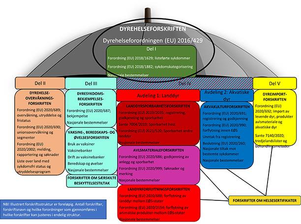Dyrehelseforskriften - Illustrasjon av forskriftsstruktur og AHL