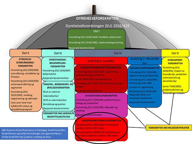 Landdyrforflytningsforskriften - Illustrasjon av forskriftsstruktur og AHL