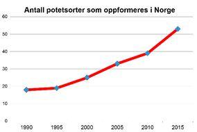 Antall potetsorter som oppformeres i Norge