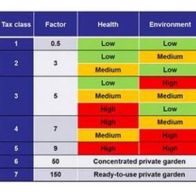 plantevernmiddelets risikonivå